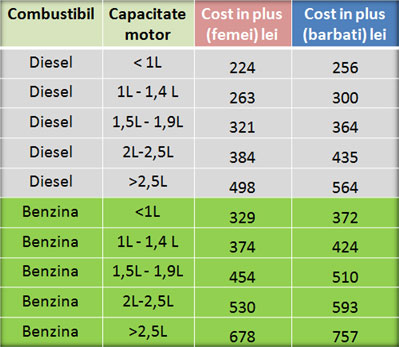 Efectele scumpirii combustibilului