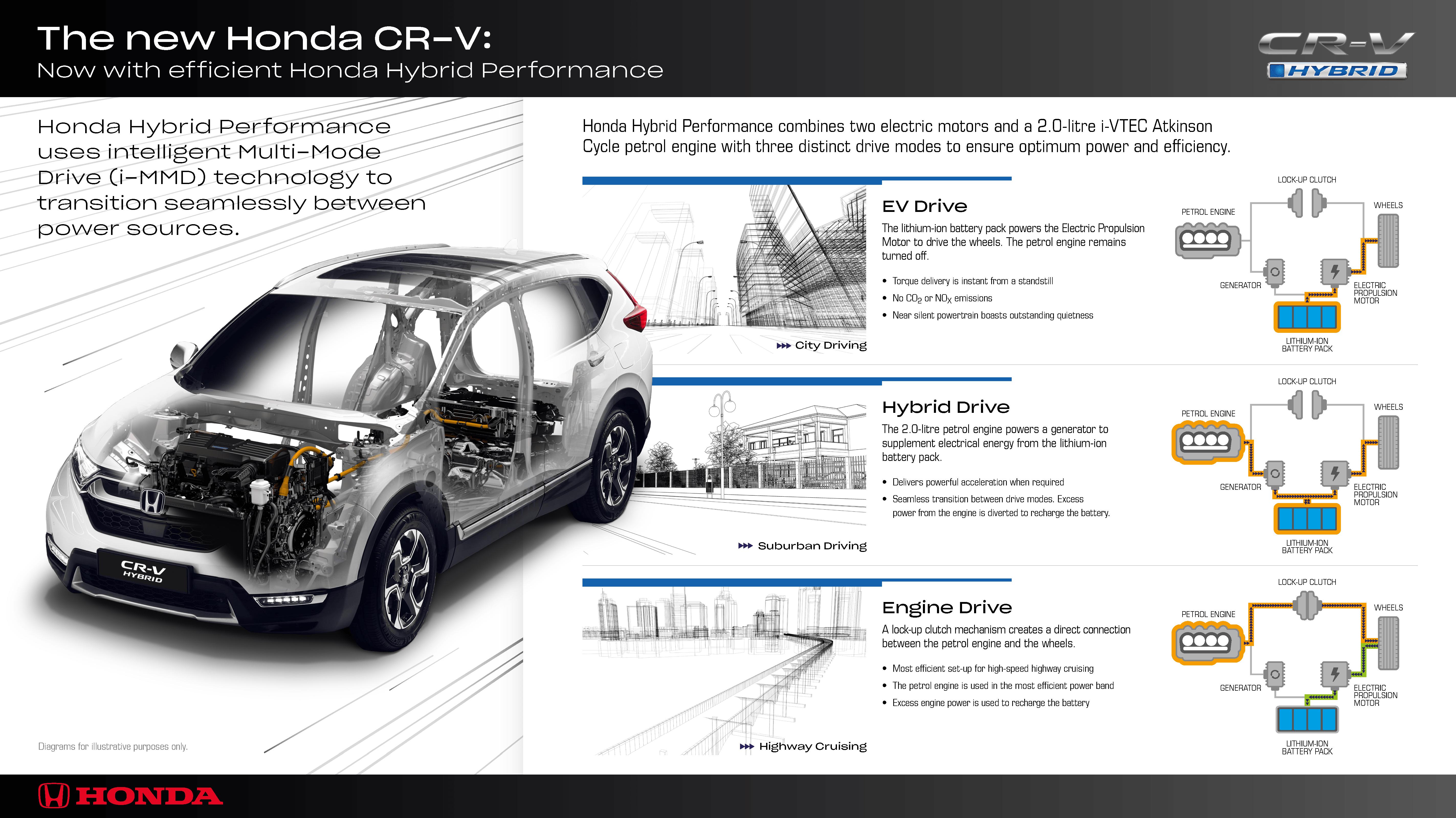 Noi standarde de performanta cu Honda CR-V hibrid