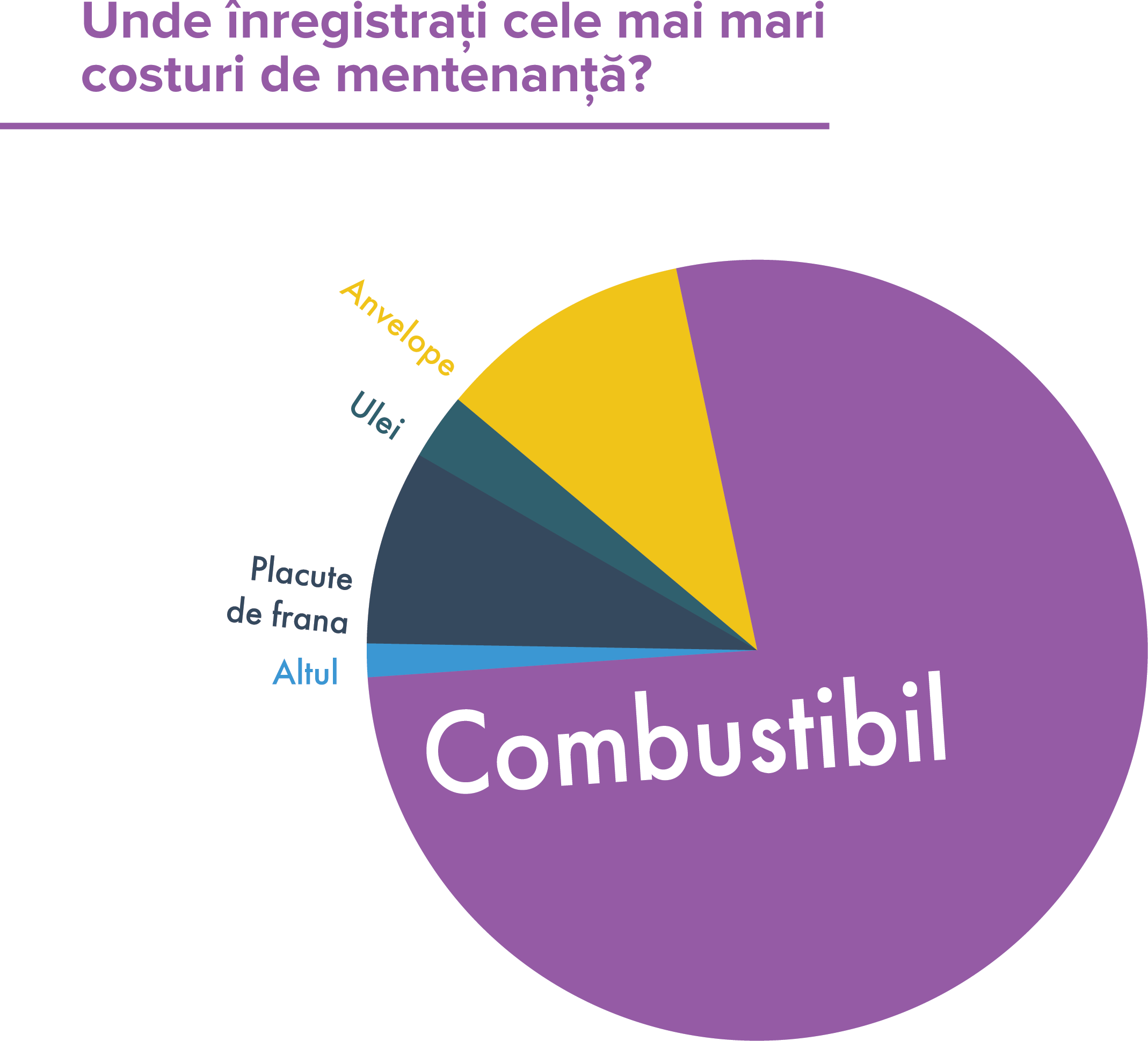 combustibil flote