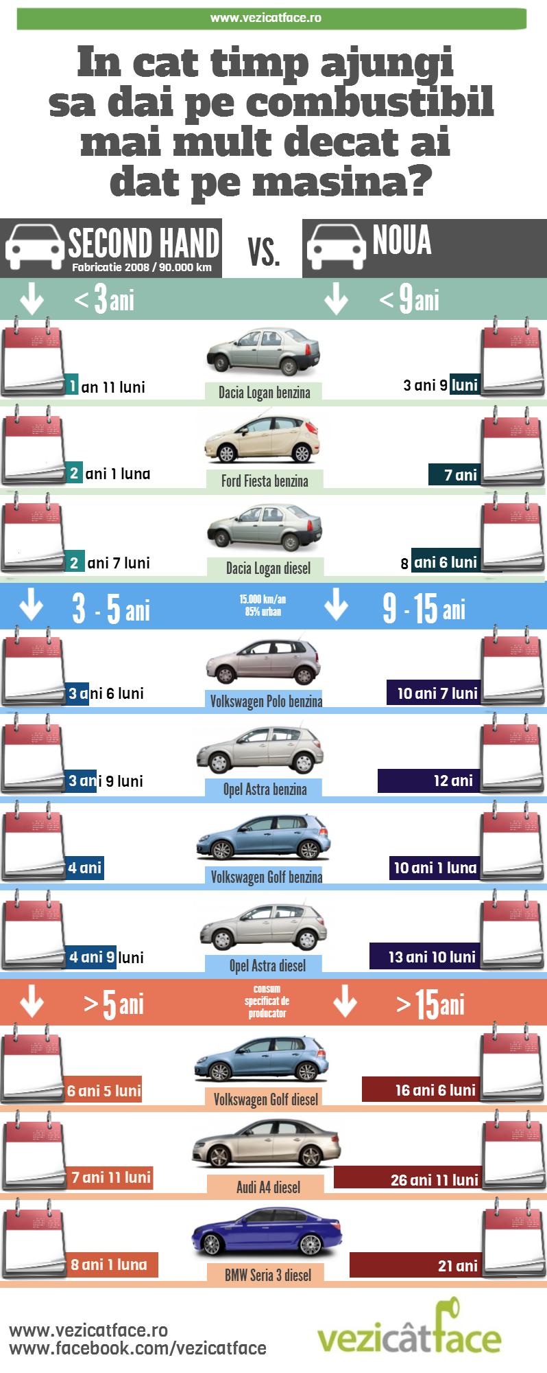 Infografic In cat timp ajungi sa dai pe combustibil mai mult decat ai dat pe masina?
