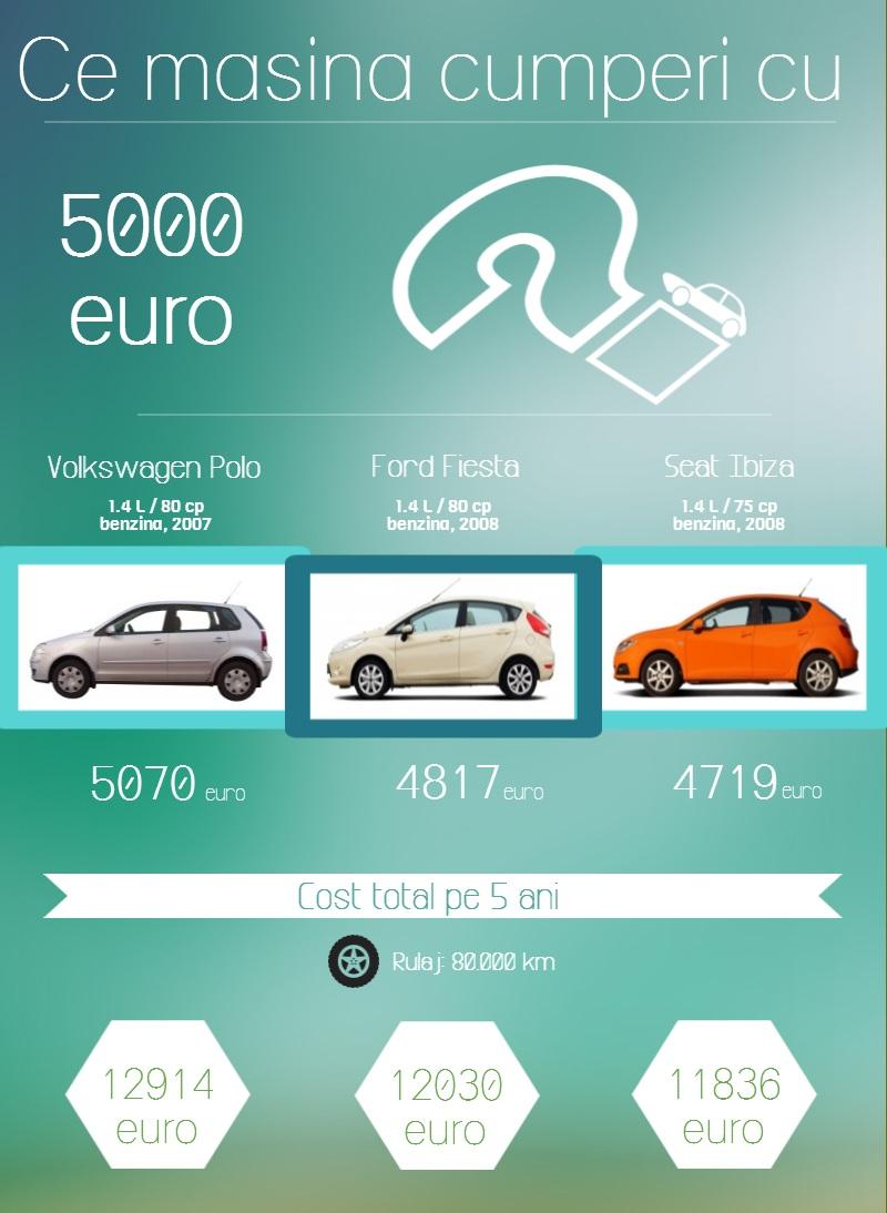 Ce masina cumperi cu 5000 euro