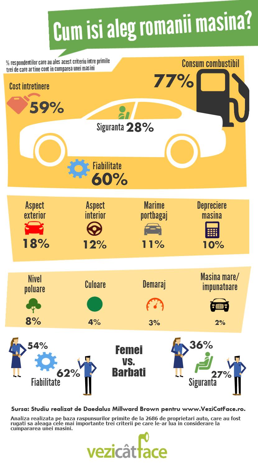 Cum isi aleg romanii masina? Infografic VeziCatFace