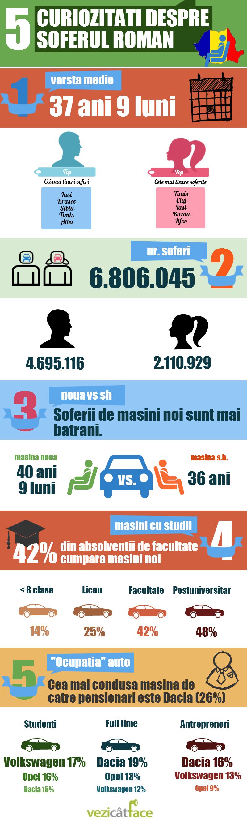 Infografic sofer