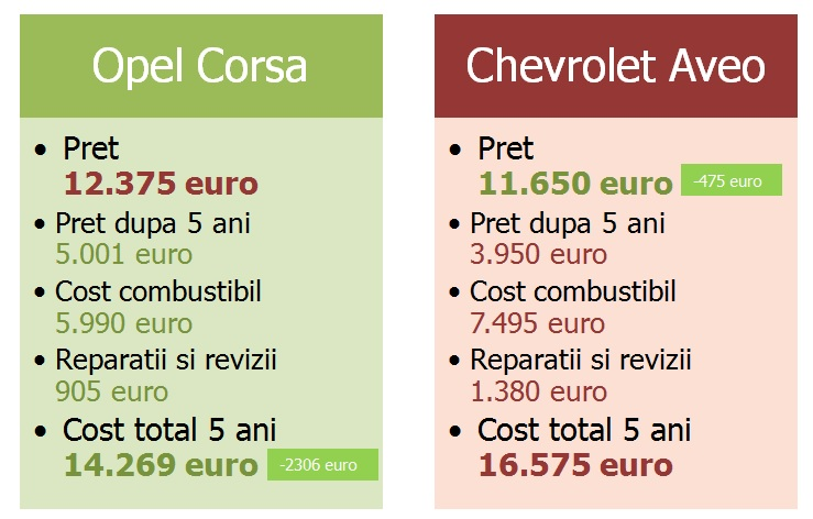 Chevrolet Aveo sau Opel Corsa