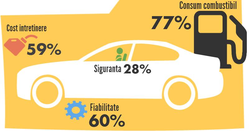 Top 3 criterii de alegere a masinii la romani. VeziCatFace